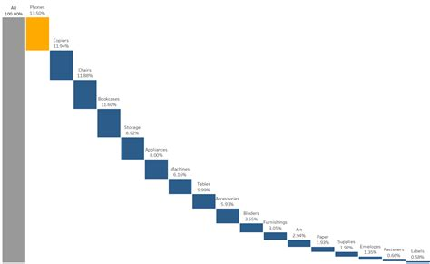 creating  waterfall chart  tableau  represent parts    interworks