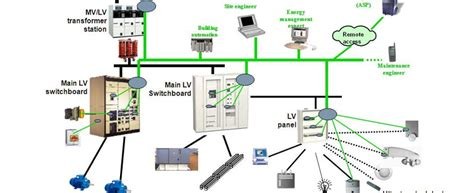 Design Home Electrical System by Advanced Electrical Systems Designing Centre With