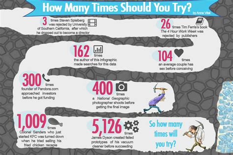 How Many Times Should You Try Infographic