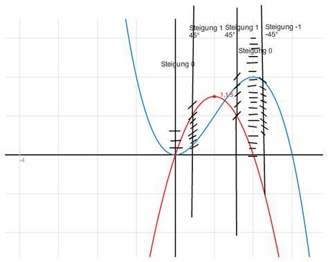 graph berechnen mp forum mit excel eine fl che unter