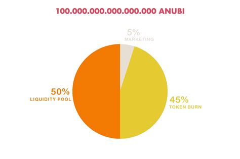 anubi bsc gem fair launch community driven