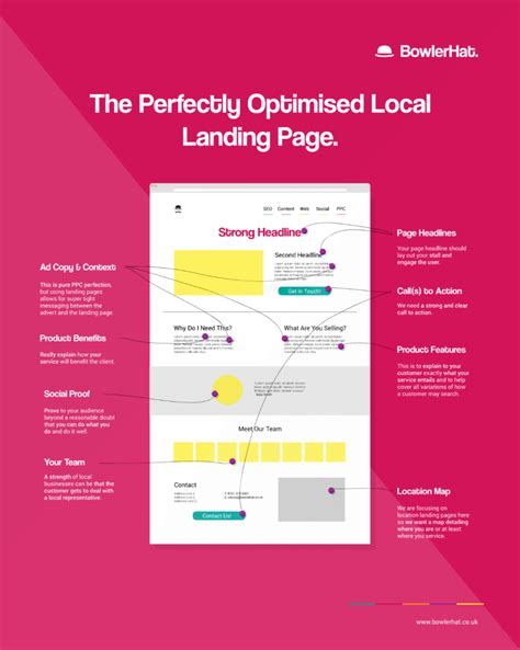 The Perfect Local Seo Landing Page