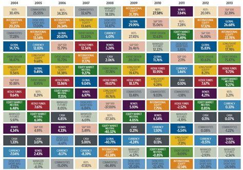 Asset class periodic table chart urtaz Gallery