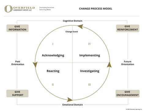 change process model overfield leadership group llc