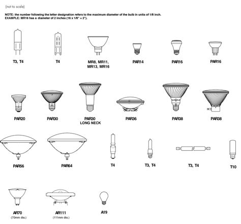 how to choose your halogen light bulb from commercial