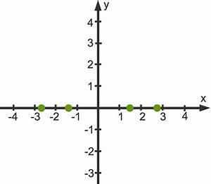 X 3 Nullstellen Berechnen : ganzrationale funktionen kurvendiskussion einfach online lernen ~ Themetempest.com Abrechnung