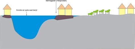 mewarnai gambar rumah kebanjiran