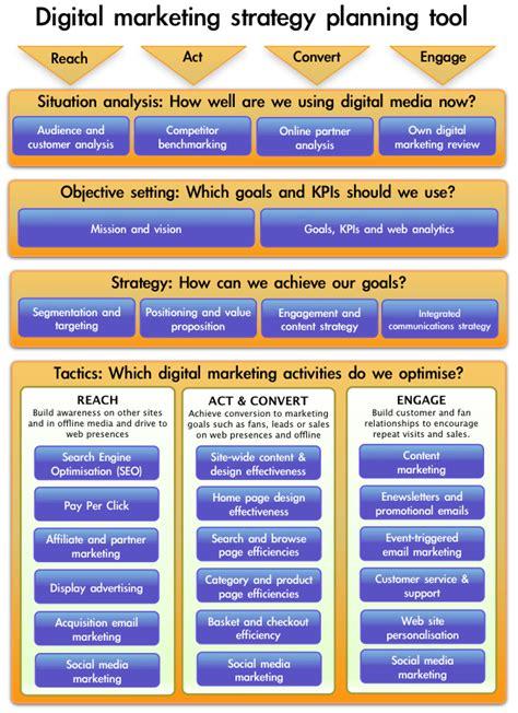 top  smart insights internet marketing posts
