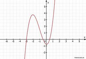 Nullstellen Berechnen Ganzrationale Funktionen : ganzrationale funktionen untersuchen f x x 3 3x 2 0 25x 0 75 mathelounge ~ Themetempest.com Abrechnung