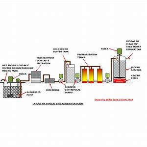 What Is A Biogas Reactor