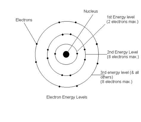 Selenium Electron Dot Diagram