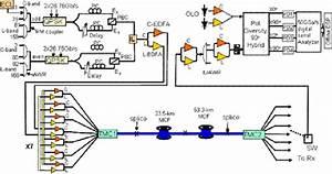 Schematic Diagram Of Experimental Setup For 107 S Sdm