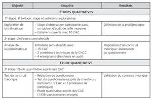 les dimensions de la performance des cabinets d audit l 233 gal le point de vue des auditeurs