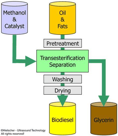 ultrasons ameliorer lefficacite du processus biodiesel