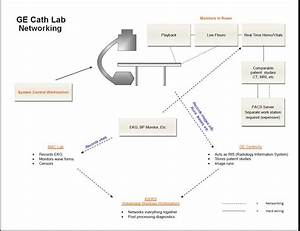 Ge Cath Lab Networking 101