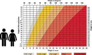 Height V Weight Chart