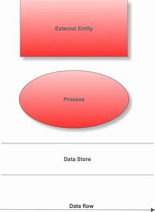Data Flow Diagram  A Practical Guide  U2014 Business Analyst Learnings