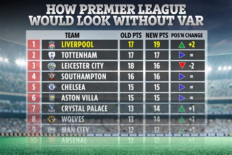 Premier League 2020-21 table without VAR revealed with ...