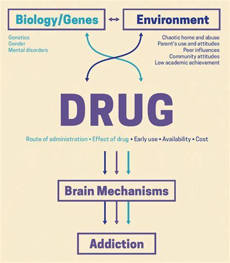 drug misuse  addiction national institute  drug