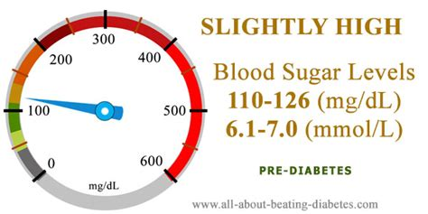 blood sugar level   mgdl   prediabetes