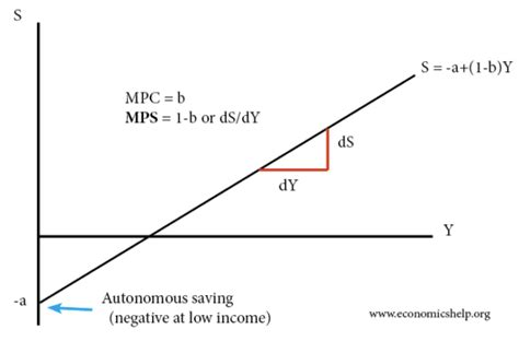 Marginal Propensity To Save (mps)
