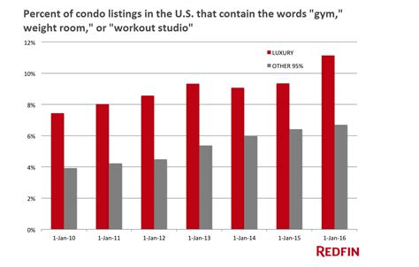Your Crossfit And Equinox Obsession Could Be Helping To