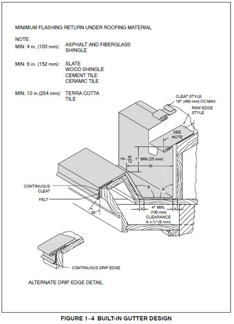 figure   built  gutter design