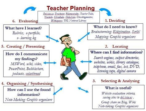 Lesson Plan  Ict For Teaching & Learning