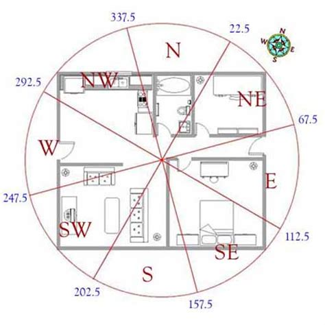 feng shui  house layout  feng shui tips  good