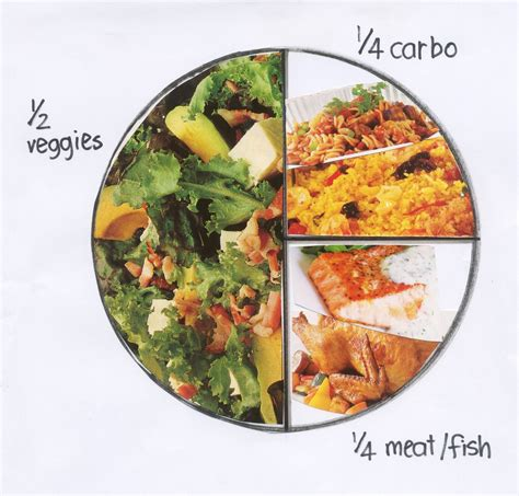 food proportion plate