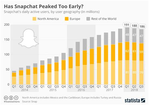 chart has snapchat peaked early statista