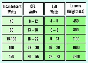 Lumen Watt Tabelle Led : how to go about choosing the right led for your home ~ Eleganceandgraceweddings.com Haus und Dekorationen