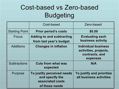 base budgeting   performance budgeting