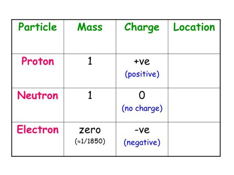 Mass Of A Proton And Electron by Unit 1 Chemical Changes Ppt