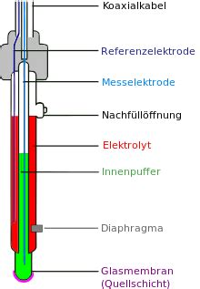 glaselektrode