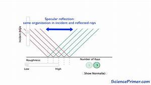 Specular Vs Diffuse Reflection Overview