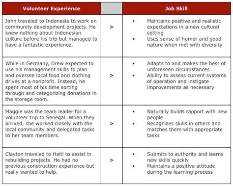 Things To List On A Resume by Skills List Volunteer Work Search Grad School