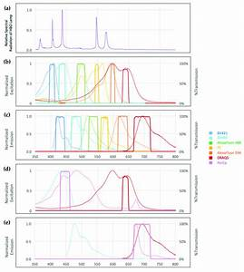 A  Relative Spectral Radiation Of The 100w High