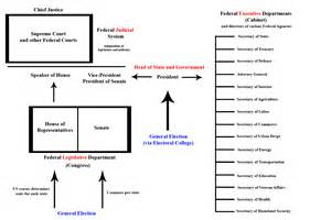 Presidential Democracy Diagram