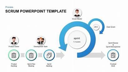 Scrum Template Powerpoint Diagram Keynote Slidebazaar