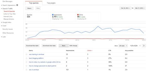 Website Ranking by Check Where Your Website Ranking In Serps