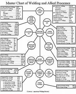 Masterchart Weldingprocesses