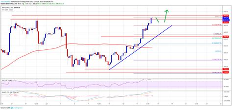 As per draper, bitcoin could multiple its valuations 30 times from the current level to hit the $250,000 mark by 2022. Bitcoin (BTC) Price Breaks $9k: Next Possible Target $10K   Bitcoin price, Bitcoin