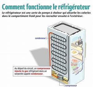 Comment Fonctionne La Prime A La Casse : refrigerateurs pas chers frigo r frig rateurs ~ Medecine-chirurgie-esthetiques.com Avis de Voitures