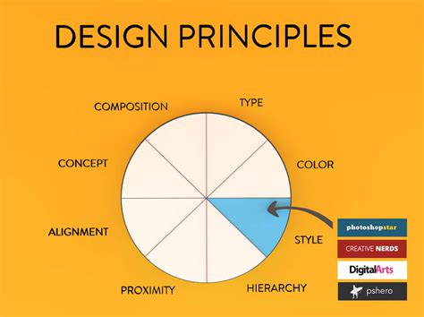 what are design principles design for developers smashing magazine