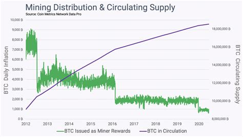 The bitcoin wastes energy! argument is one of the most often heard ones by bitcoin skeptics, and at the same time one of the most frowned upon ones for bitcoiners, as it has been discussed to death in many articles, podcasts and videos, but is still repeated over and over again. Bitcoin (BTC): Strengths, Weaknesses, & Risks - CryptoEQ