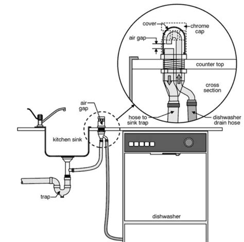 connecting a washing machine to a kitchen sink water inlet from kitchen sink to install a 9943
