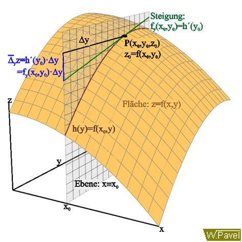 bilderbuch zur mathematik partielle ableitungen totales