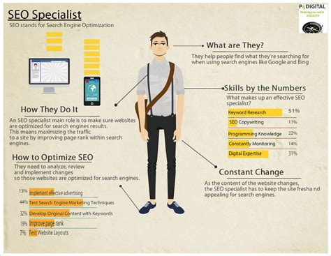 Seo Specialist by Education