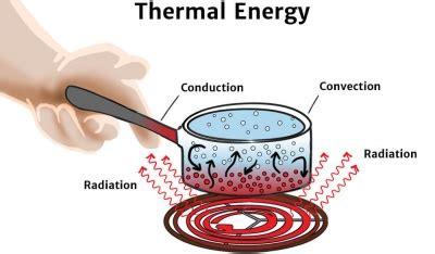 Heat Thermal Energy
